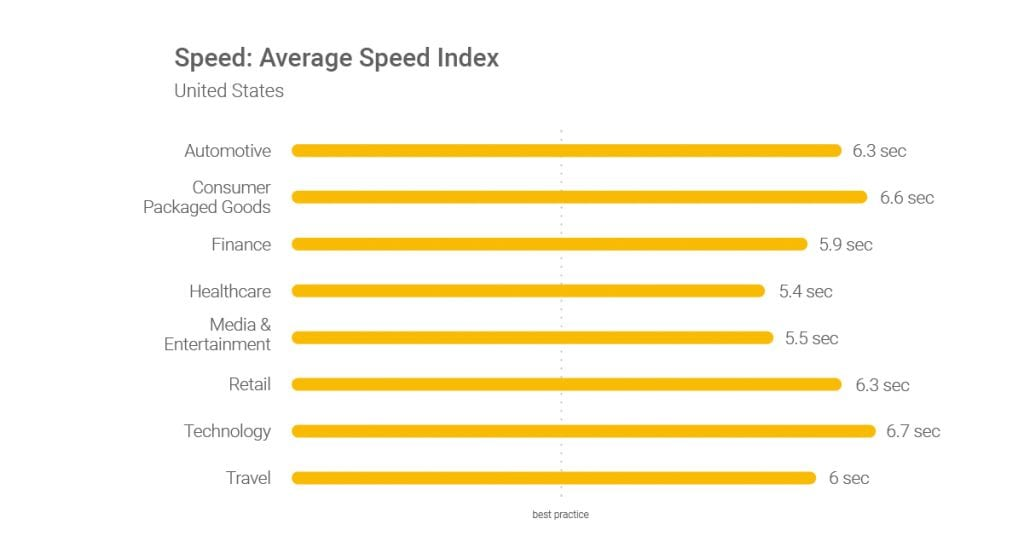 Average page speed index for improving google quality score.